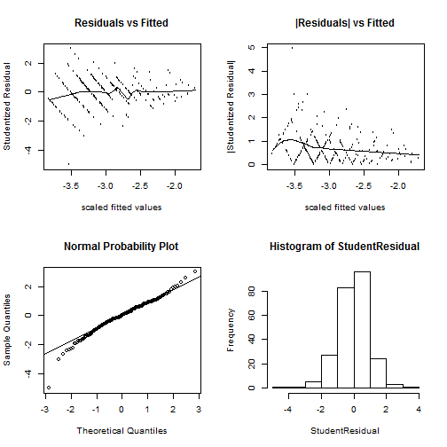 Data analysis using Hierarchical Generalized Linear Models